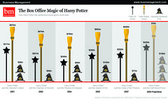 The Box Office Magic of Harry Potter | by GDS Infographics