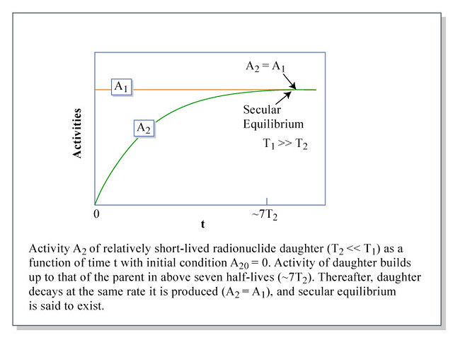 secular equilibrium graph illustrating secular equilibrium flickr