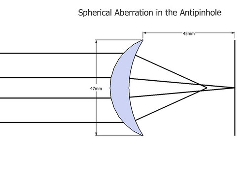 spherical aberration in the antipinhole | by johnnyoptic