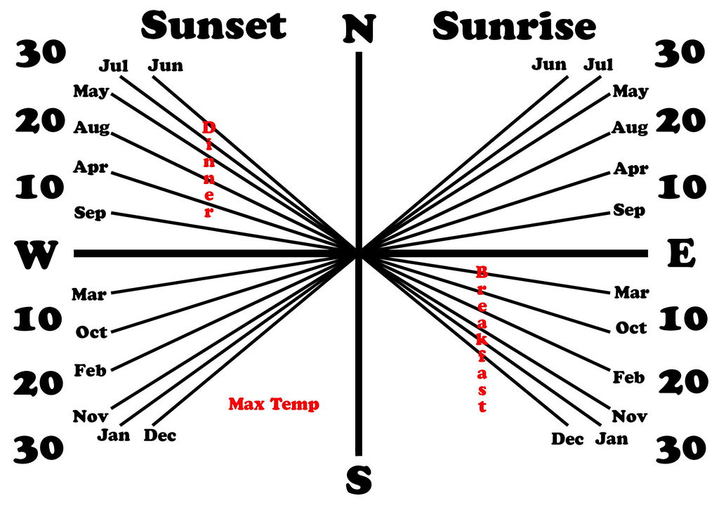 united kingdom sunrise sunset compass