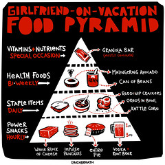 Food Pyramid | by lunchbreath