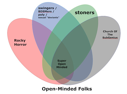 20090730 venn diagram of open minded groups by clio cjs