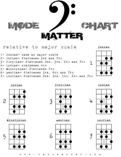 Bass Matter Modes Chart