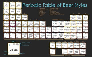 periodic table of beer | by John602