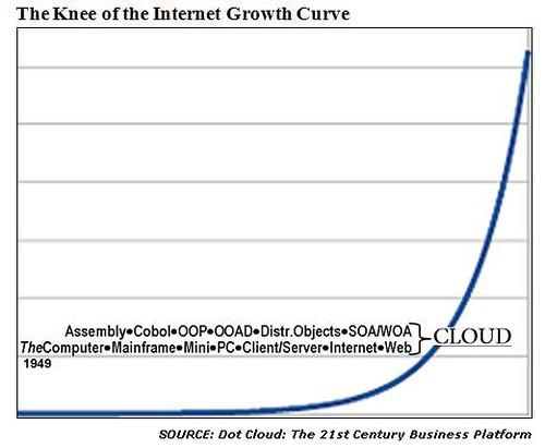 Internet Growth Summary