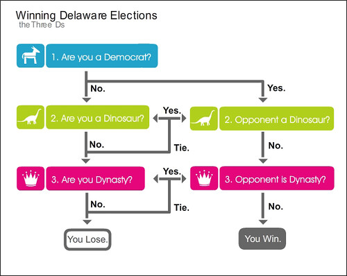 Flow Chart: Delaware Election Flow Chart | asecondhandconjecture | Flickr,Chart