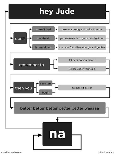 Flow Chart Shapes: Hey Jude lyrics flow chart | via: loveallthis.tumblr.com/posu2026 | Flickr,Chart
