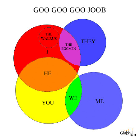 A Level Venn Diagrams: I Am The Walrus (Venn Diagram) | en.wikipedia.org/wiki/I_Am_u2026 | Flickr,Chart