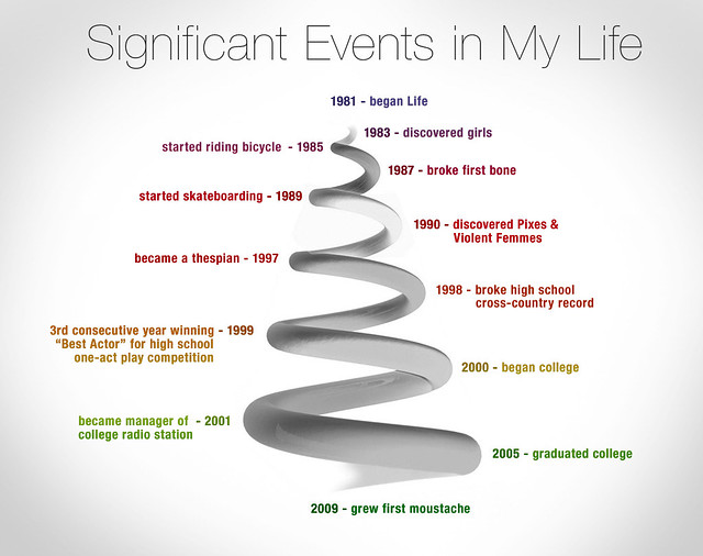 significant life events