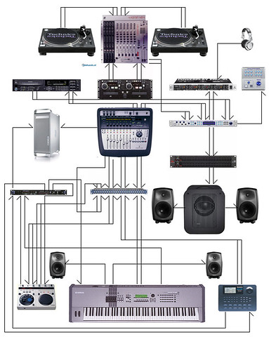 Wiring       Diagram      Dj   Studio       wiring       diagram    of all gear for