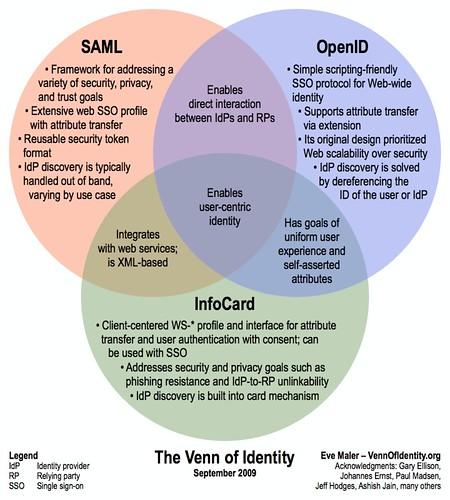 A Venn Diagram Is Best Used For: The Venn of Identity | www.vennofidentity.org by Eve Maler su2026 | Flickr,Chart