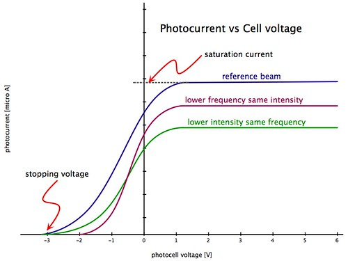 Photoelectric Effect Current And Voltage Graph Of
