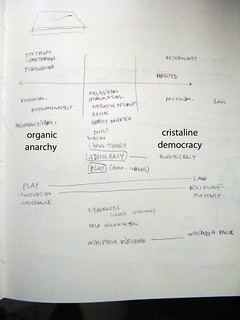 Notes : non-organised groups, self-organisation, organisations | by cesarharada.com