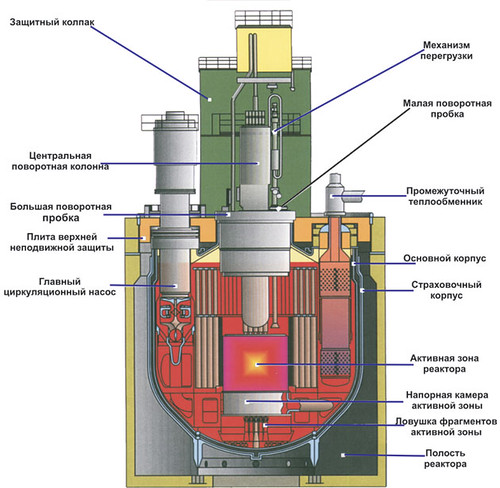 Reactor Bn 800 Russian The Bn 800 Is A Member Of The