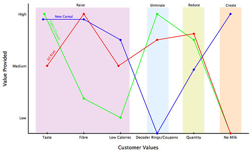 creating a new value curve To break the trade-off between differentiation and low cost in creating a new  value curve, the framework poses four key questions, shown in the diagram,.