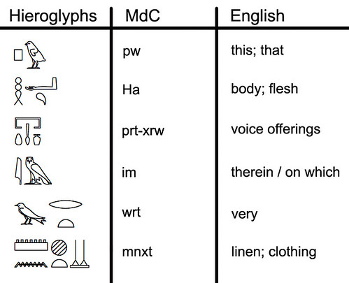 Vocab Chart 36 | by pyramidtextsonline