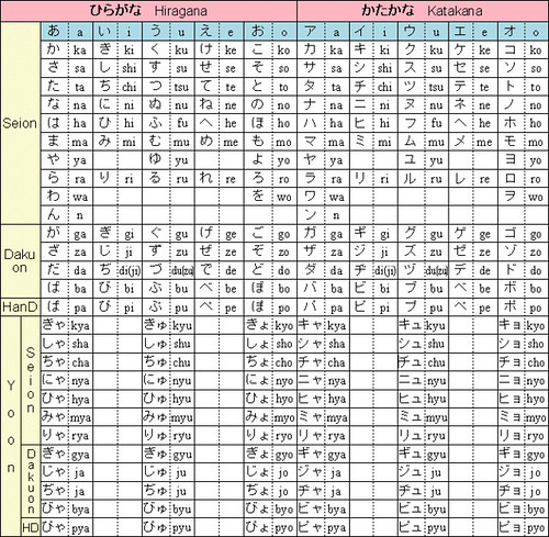 All Hiragana: Kana Chart