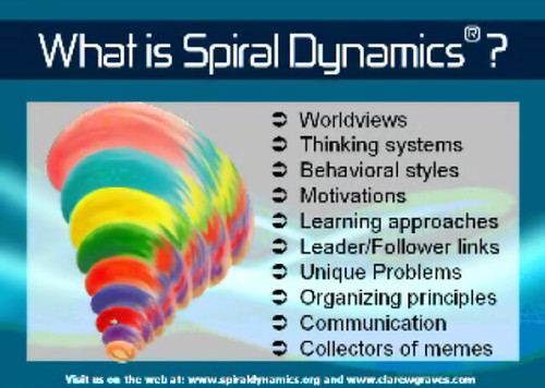 Image result for spiral dynamics