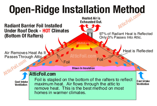 Radiant Barrier Installation Guide This Is The Most