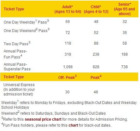 Universal Studios Singapore Ticket Prices Www Letsgosago