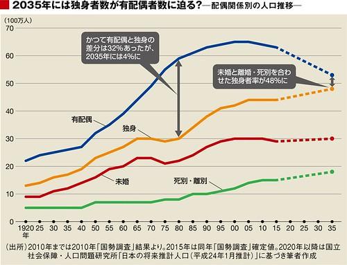 2035年には独身者数が有配偶者数に迫る? 配偶関係別の人口推移