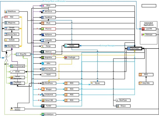 Flow Chart In Google Docs: Social Media Syndication Network Flowchart | Graphic Courtesu2026 | Flickr,Chart