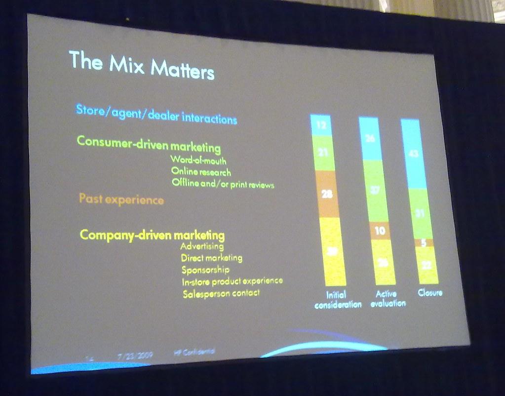 Hewlett Packard Marketing Mix