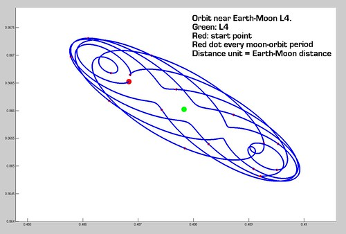 Orbit near Earth-Moon L4 point | by Raak
