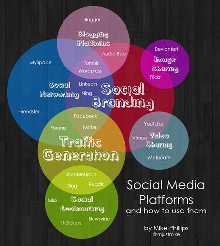 Social Media Platforms Venn Diagram A Venn Diagram Explain Flickr