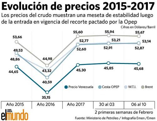Precios del petróleo bajan ante indicios de fracaso de la OPEP