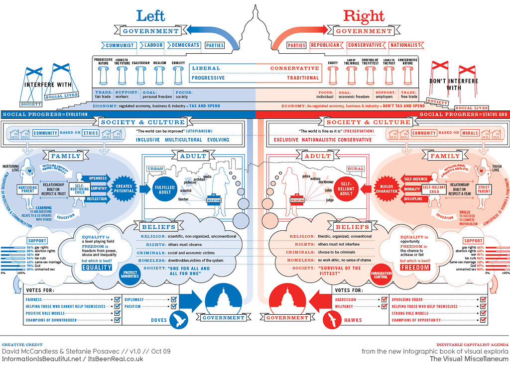 left vs right us political spectrum by mkandlez