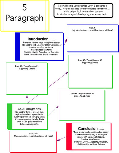 Outline for a 5 paragraph essay