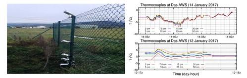 Fotografia de la instal·lació amb sensors prop del sòl i gràfics amb les temperatures mesurades per aquests sensors al llarg del dia.