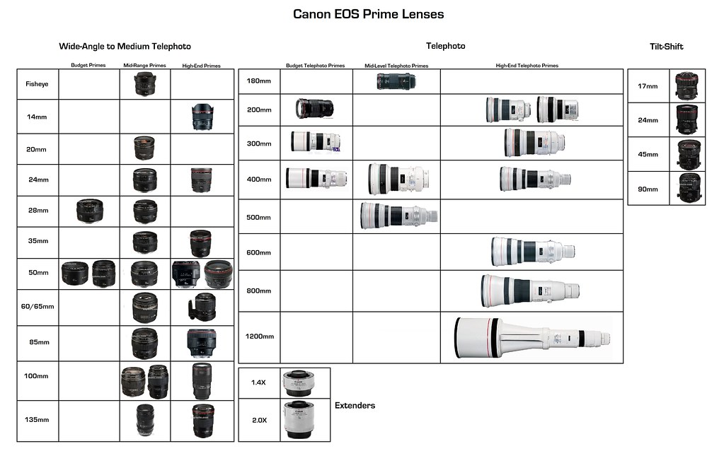 Weight Size Chart: Canon EOS Prime Lenses | View Large on white to see detail!!u2026 | Flickr,Chart