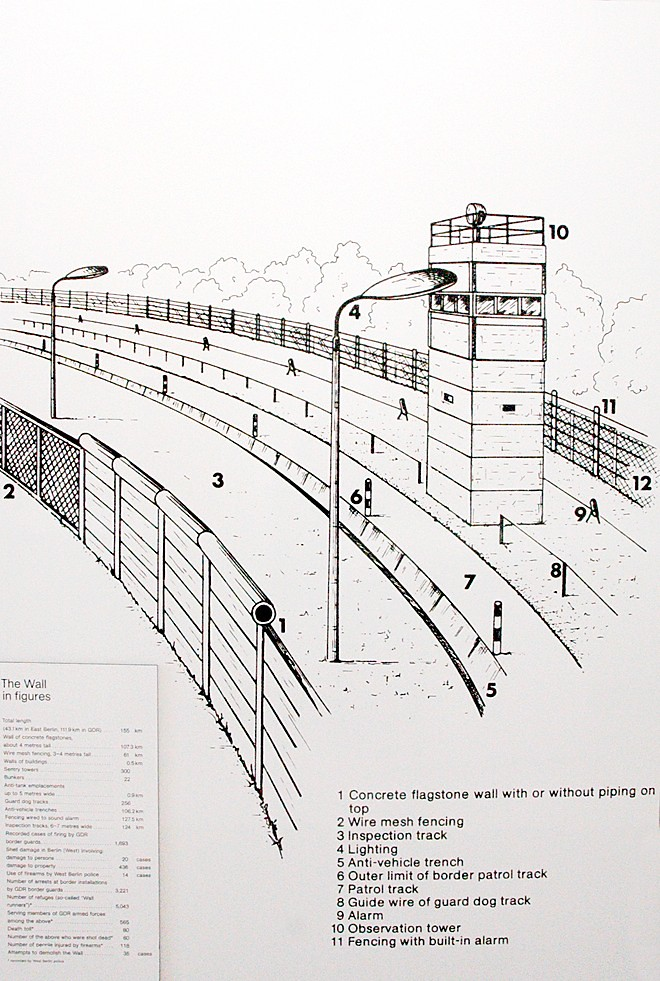 berlin wall diagram informative and excellent diagram of t flickr : berlin wall diagram - findchart.co
