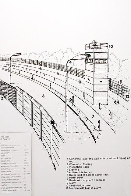 Berlin Wall Diagram