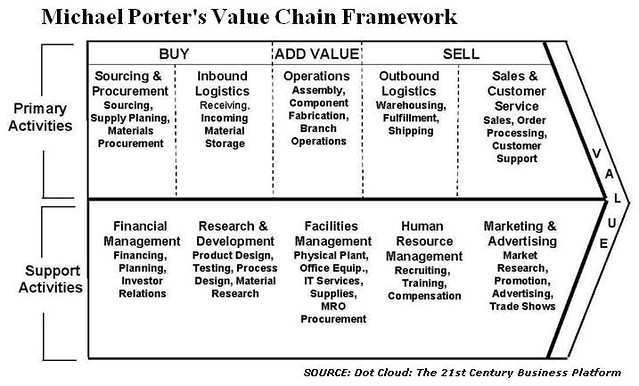 michael porters value chain framework harvard�s michael