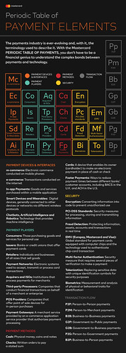 Mastercard Periodic Table of Payment Elements | by Mastercard News