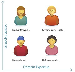 2-03. Expertise types | by Peter Morville