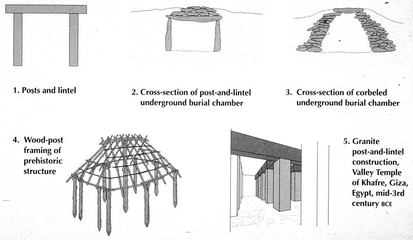 Post And Lintel : Elements of architecture post and lintel corbel const