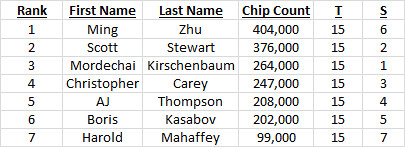 Day 2 Chip Counts