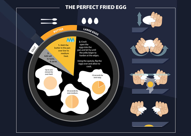 the perfect fried egg | Flickr - Photo Sharing!