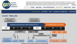 ICANN Timeline for Proposed New gTLDs | by nicheprof