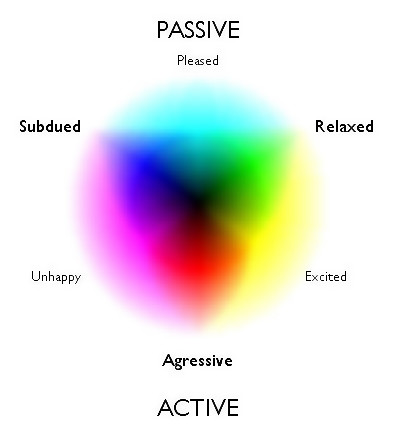 Color Mood Chart This Colour Mood Chart May Help You To