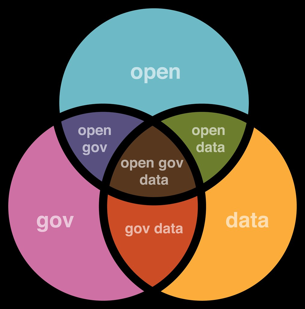 Venn Diagram For 3 Things: open gov data venn diagram | justgrimes | Flickr,Chart