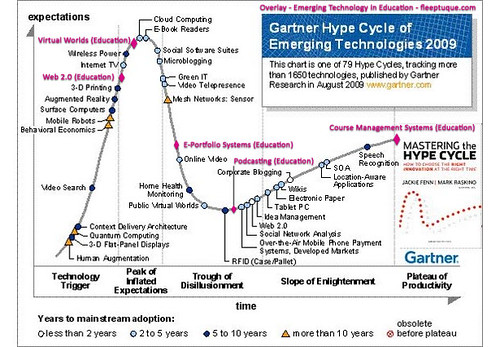 Trigger Control Chart: Gartner7s Hype Cycle 2009 - Education Technology Overlay | Flickr,Chart