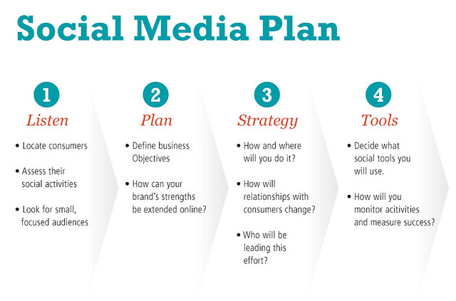 social media strategy template social media plan basic guide this is a basic guide to 24906
