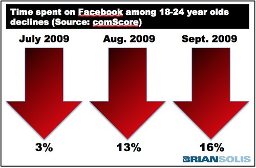 Facebook Demographic Report by comScore | by b_d_solis