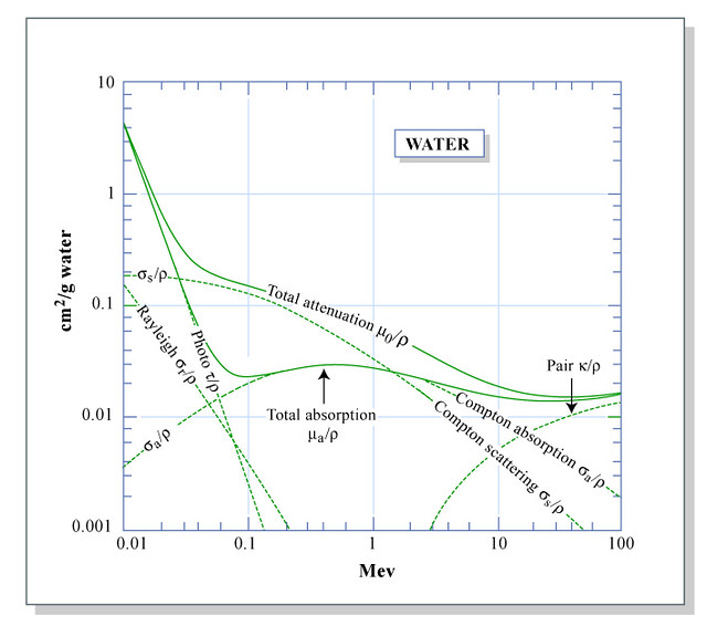 mass attenuation coefficients for photons in water