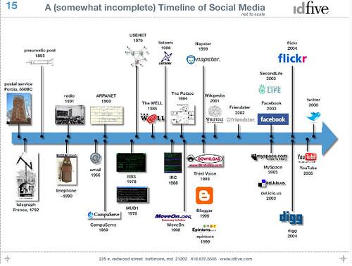 Ligne du temps des médias sociaux | Raphaëlle RIDARCH | Flickr